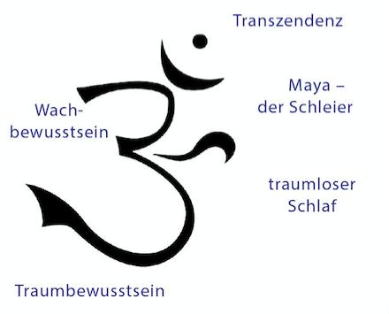 Buddhistische zeichen und ihre bedeutung